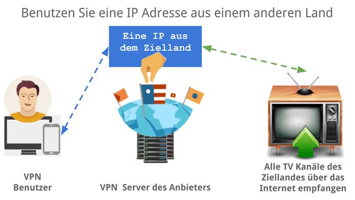 IP-Adresse aus einem anderen Land und damit Zugriff auf lokale Inhalte